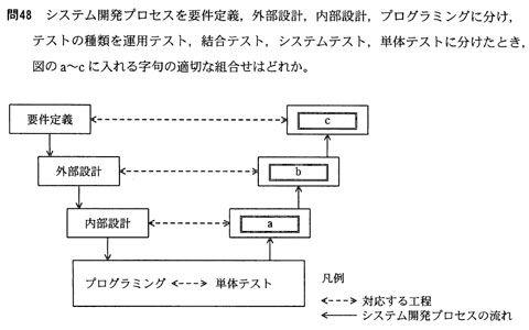 システムアーキテクト論文試験対策