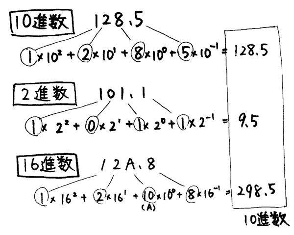 2進数をはじめとした基数 : ouyou