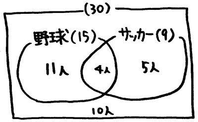 論理演算とベン図 : ouyou