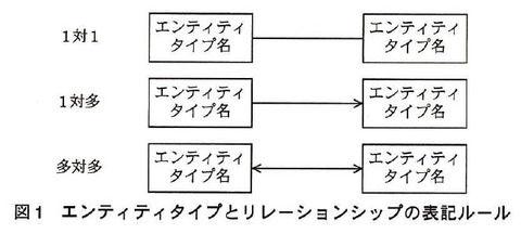 データベーススペシャリスト試験のe-r図