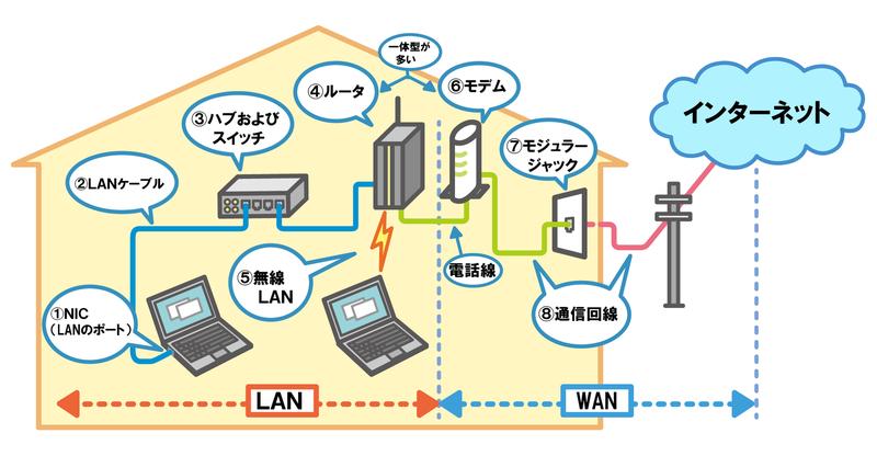 ネットワーク方式_情報セキュリティマネジメント試験