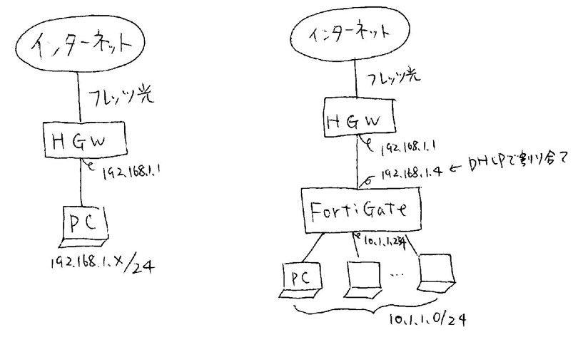 fortigate