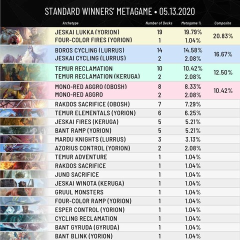 MTG-Meta-Breakdown-1200x1200