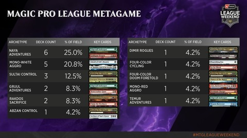 MPL-League-Decklists-and-Metagame