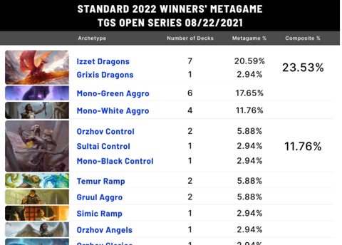2022metagame