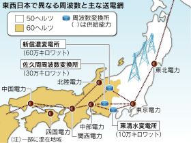日本の周波数の境界