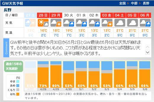 2013GW_Weather