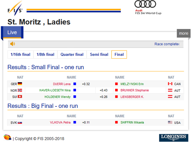 St Moritz , Ladies - Salastrains Ladies' Parallel Slalom