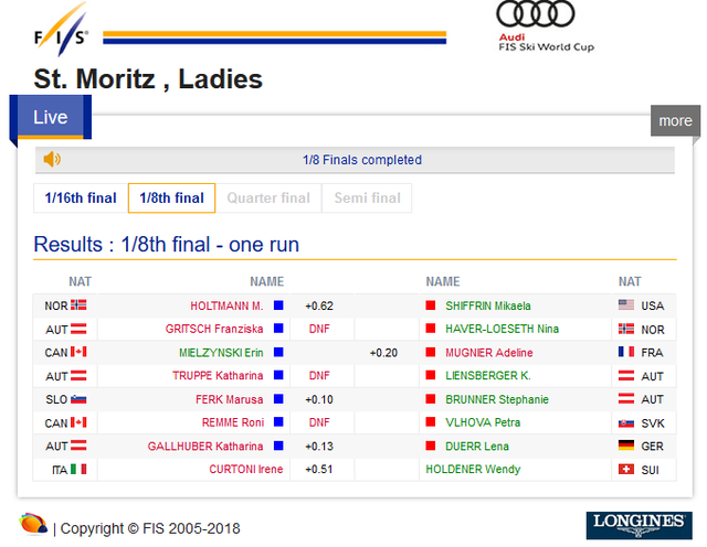 St Moritz , Ladies - Salastrains Ladies' Parallel Slalom21