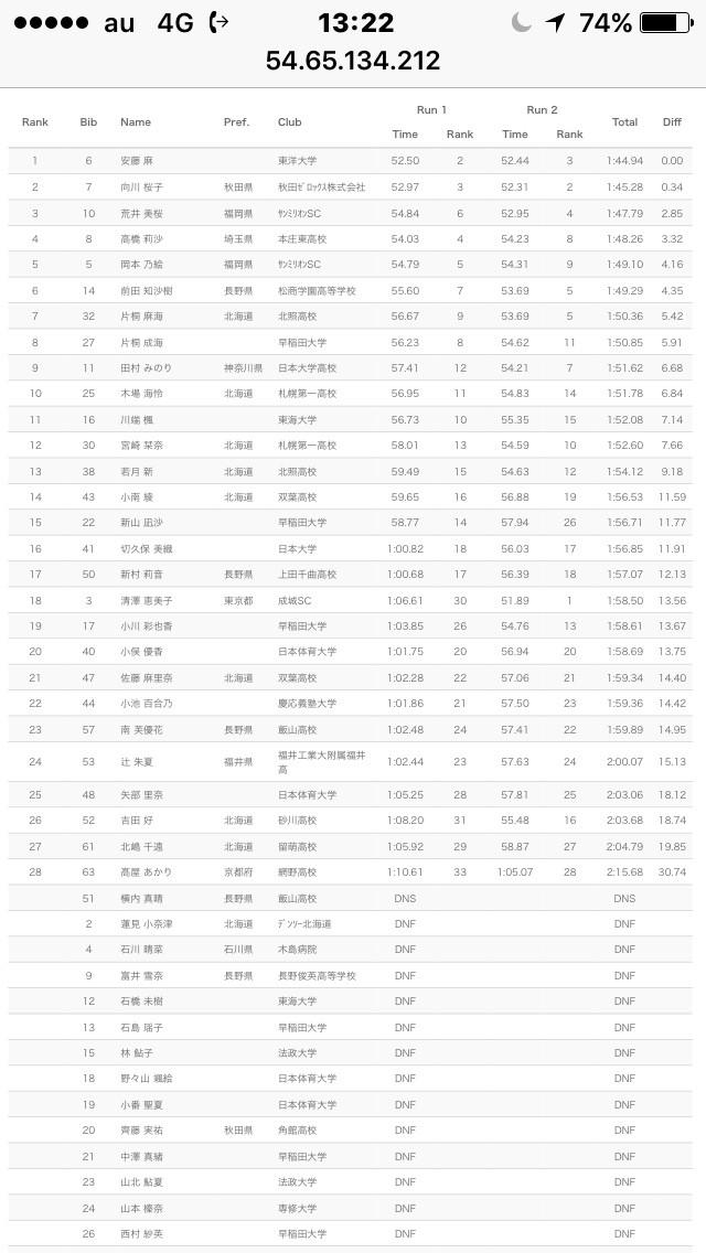 第95回 全日本スキー選手権大会 (26日)
