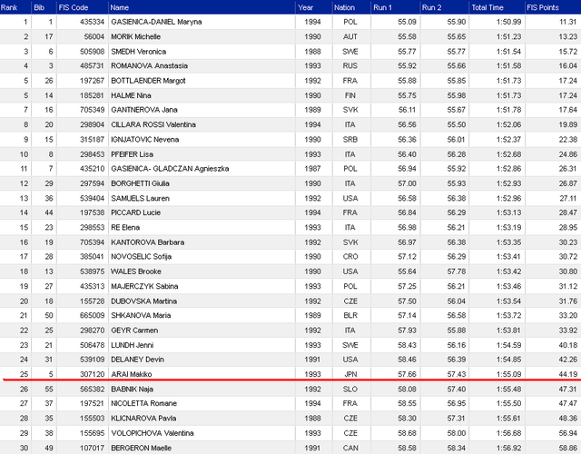 Universiade Ladies' GS1
