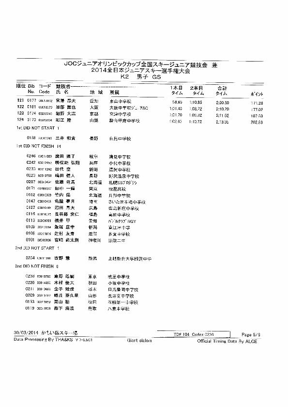 K2gsm005