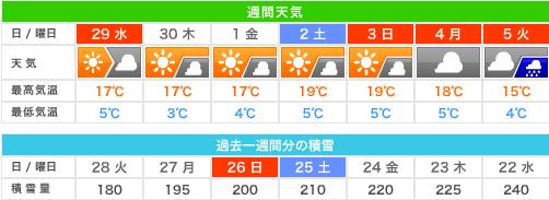 150428nozawa_tenki
