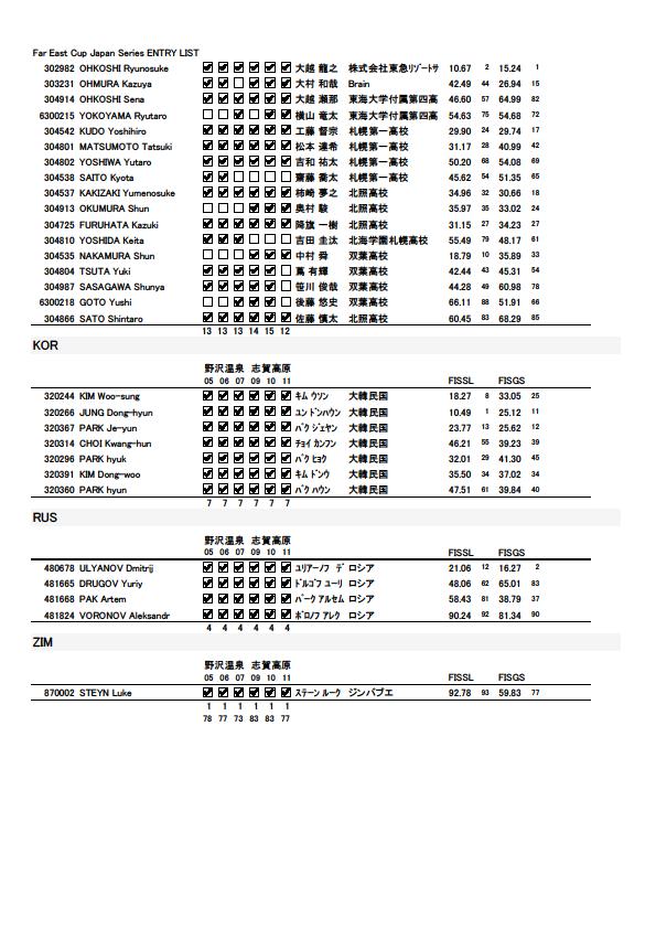 Far East Cup Japan Series ENTRY LIST Men3