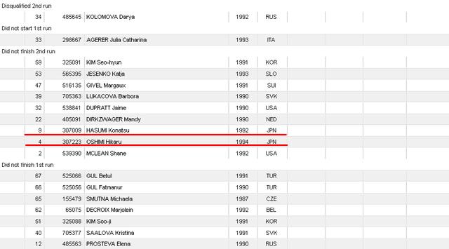 Universiade Ladies' GS3