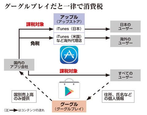 ガンホー等のスマホアプリ開発会社「日本を出ていかざるをえない」、グーグルプレイを通じた海外販売が課税対象