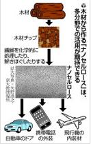 鉄の5倍の強度「ナノセルロース」 日本で実用化へ
