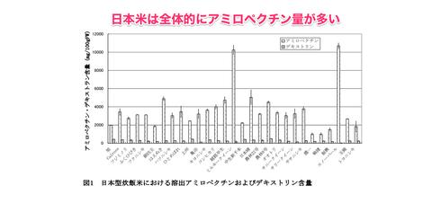 日本米 アミロペクチン