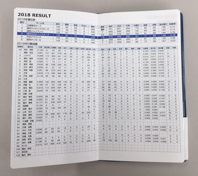 私が2020年の手帳に「ベイスターズ手帳(横浜DeNAベイスターズGame Diary)」をオススメする理由