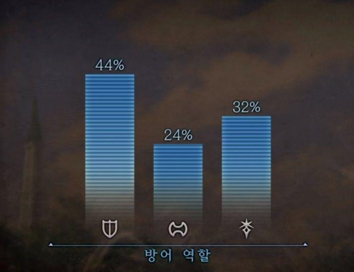 【FF14】韓国版の各ロール別最新人気ジョブが判明!DPS1位は安定 ...