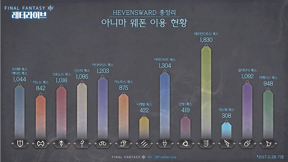 【FF14】韓国版FFXIVにて各ロール別最新人気ジョブが発表!近接 ...