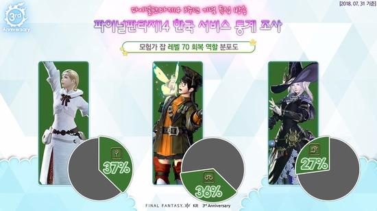 【FF14】DPSはなんと召喚士が1位!韓国版の各ロール別最新人気 ...