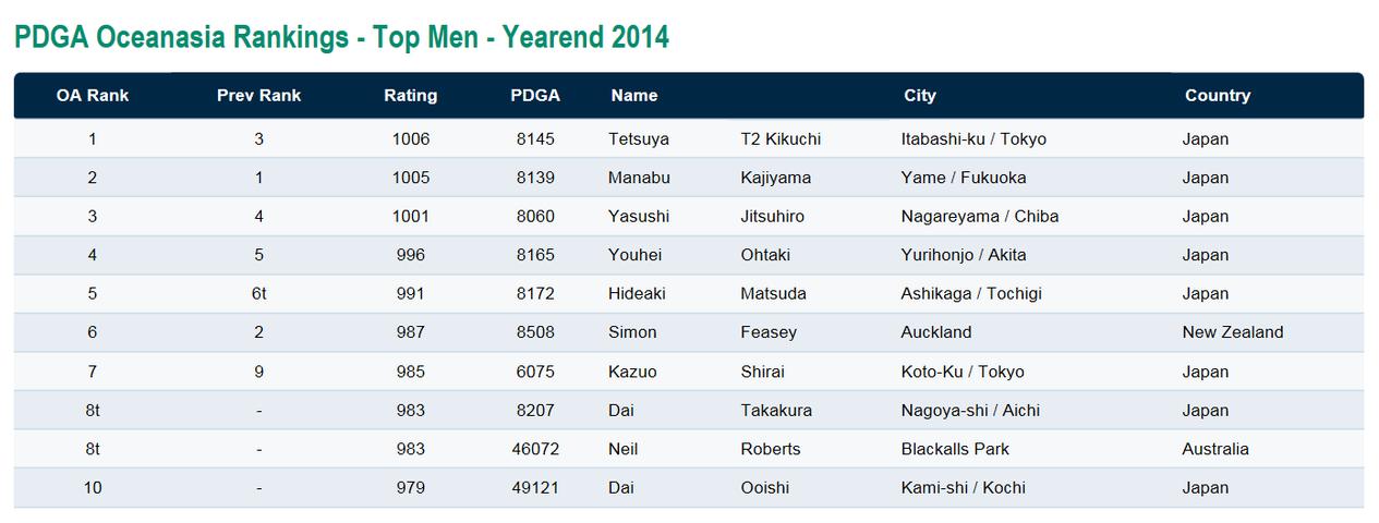 2014 Asia Oceania Ranking