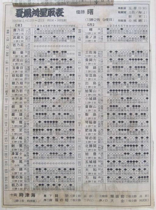大相撲てくっぺ場所63・貴曙時代2(97年5月・7月) : 高橋さんの写真 ...