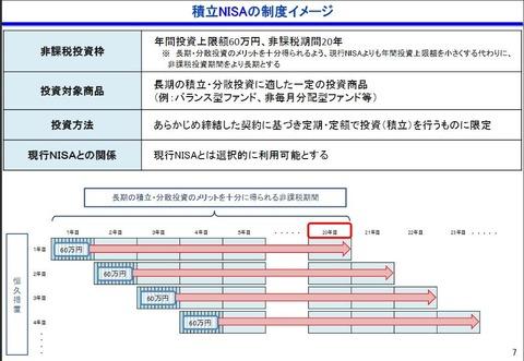 2016-09-15 (積立NISAのイメージ)