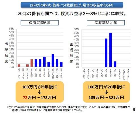2016-09-15 (20年の損益分布)