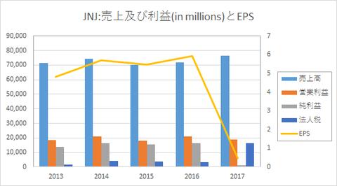JNJ-sales