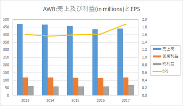 AWR-売上