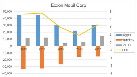 ExxonCF