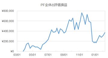 pf-price