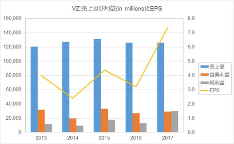 VZ-income2