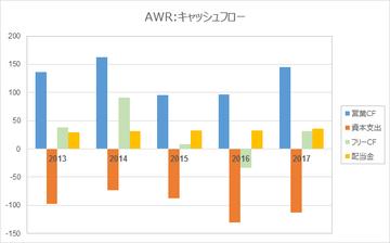 AWR-CF