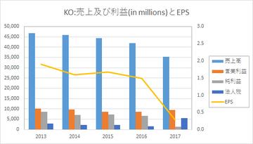 KO-revenue