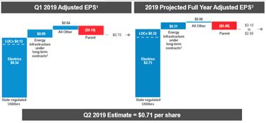 EPS-future