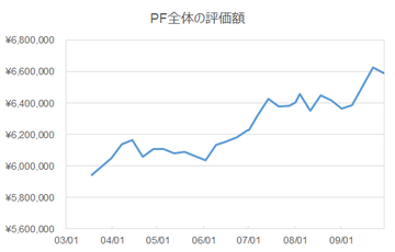 price-PF
