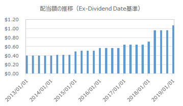 dividend-growth