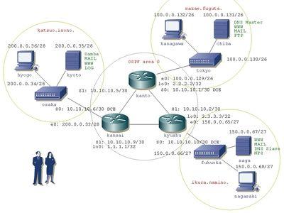 ネットワークとサーバ構築実習2 問題編