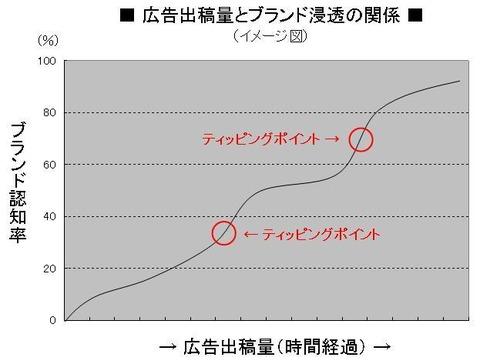 グラフ・ティッピングポイント