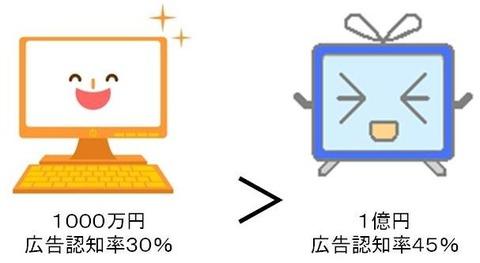 パソコン対テレビ