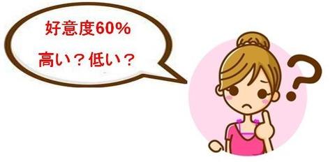 乙女60%高い低い?