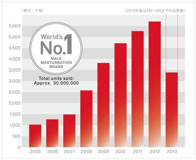 出荷数推移2005〜2013