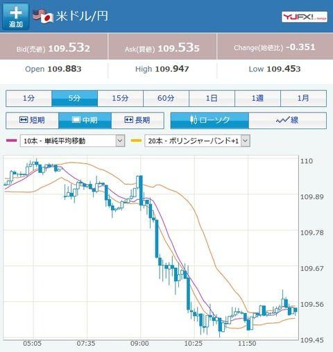 ドル円、大幅な円高で推移。1ドル109円台半ば