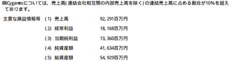 Cygames 17年9月期売上は922億円 純利率14.4%