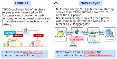 Structure of new retailer VS Utility