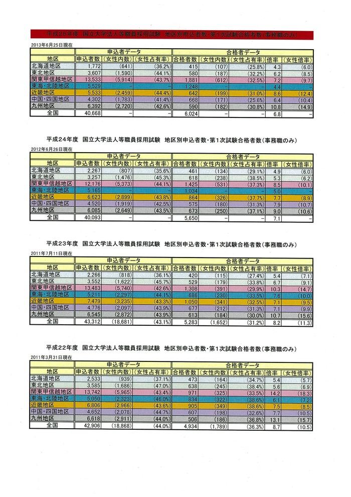 受験・合格者数2014の3