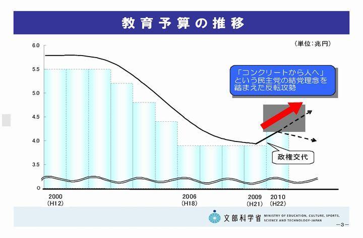 101115第5回政策会議資料(抜粋)_ページ_04